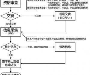 山东大学报考点2012硕士考试现场确认流程图