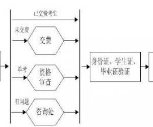 华北电力大学报名点2012研招报名现场确认公告
