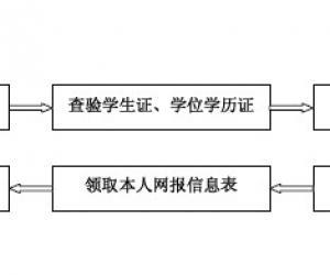 北京中医药大学报考点2012研招报名现场确认通知